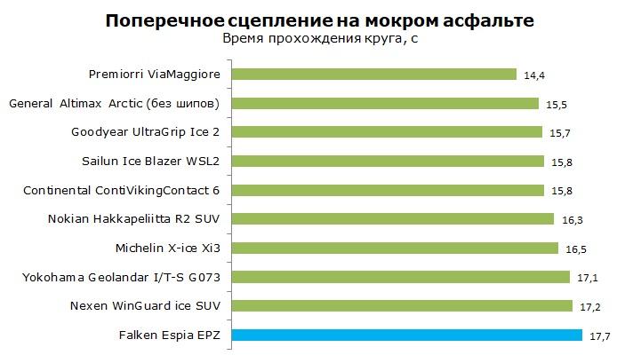 Тесты шиныFalken Espia EPZ, обзор