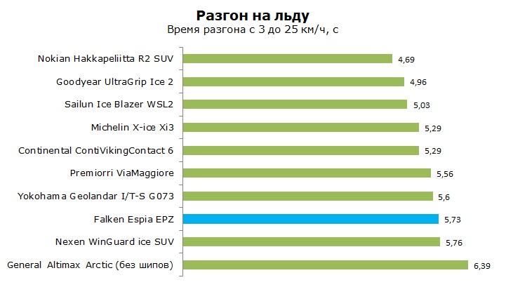 Тест Фалкен Эспия ЕПЗ, обзор шины