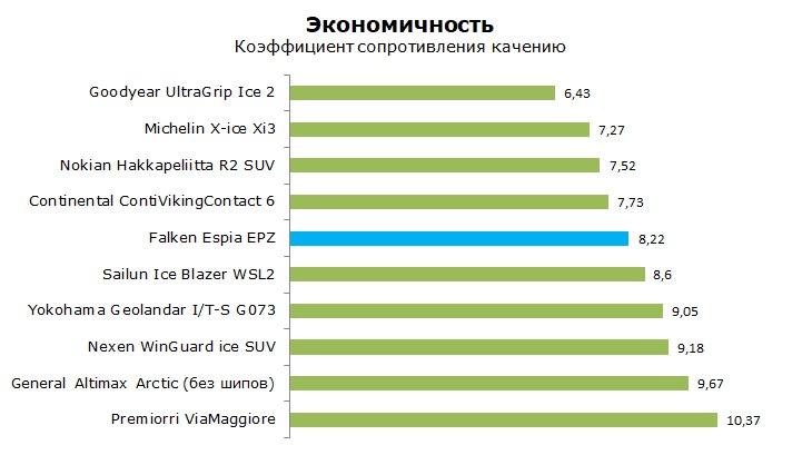 Тесты шины Фалкен Эспия ЕПЗ, обзор