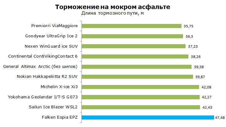 ТестыFalken Espia EPZ, обзор шины