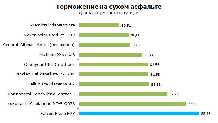 ТестFalken Espia EPZ, обзор шины