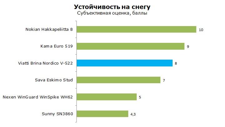 Тест шины Виатти Брина Нордико В-522, обзор