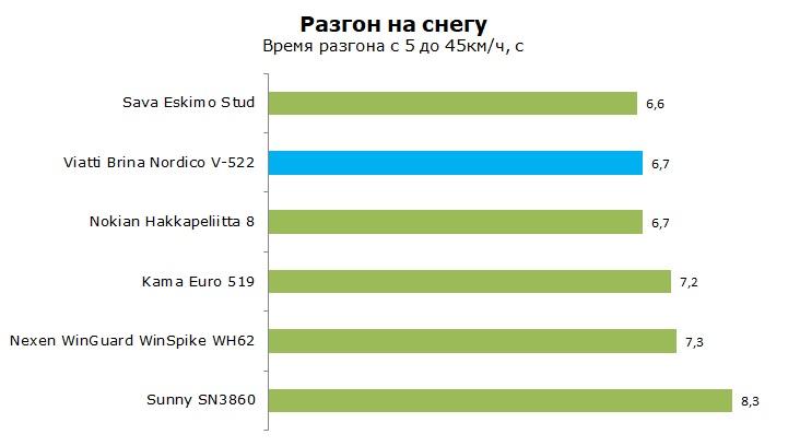 Тесты шины Виатти Брина Нордико В-522, обзор