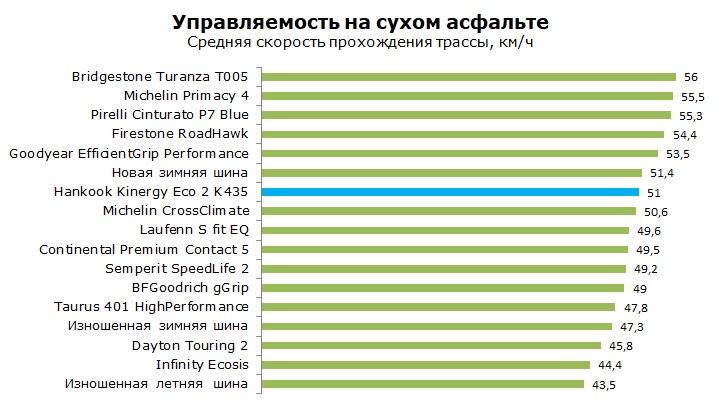 Тест Ханкок Кинерджи Эко 2 К435, обзор шины