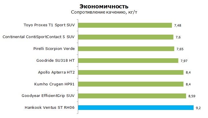 Тест Ханкок Вентус СТ РН06, обзор шины