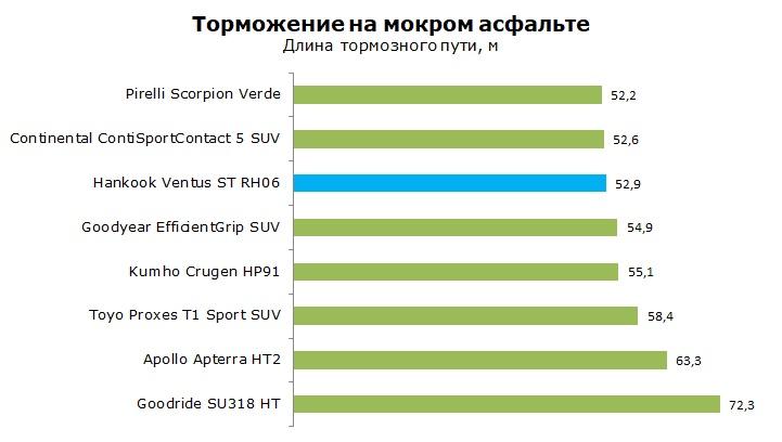 ТестHankook Ventus ST RH06, обзор шины