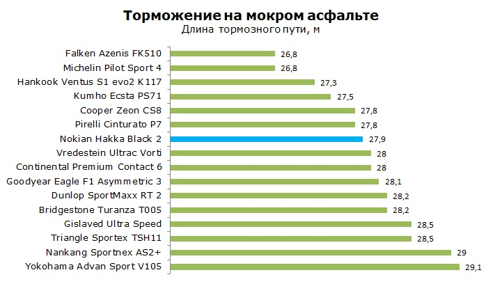 Тест шины Nokian Hakka Black 2 обзор