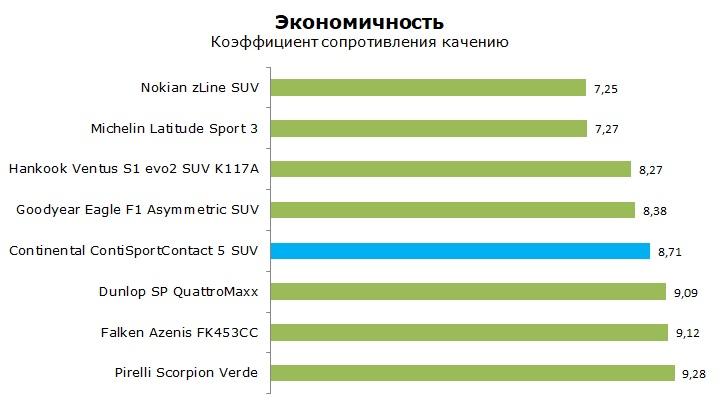 Тест шины Континенталь Конти Спорт Контакт 5 СУВ обзор и отзывы о шине