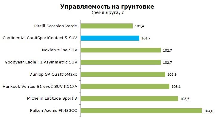 Тесты Континенталь Конти Спорт Контакт 5 СУВ обзор и отзывы о шине