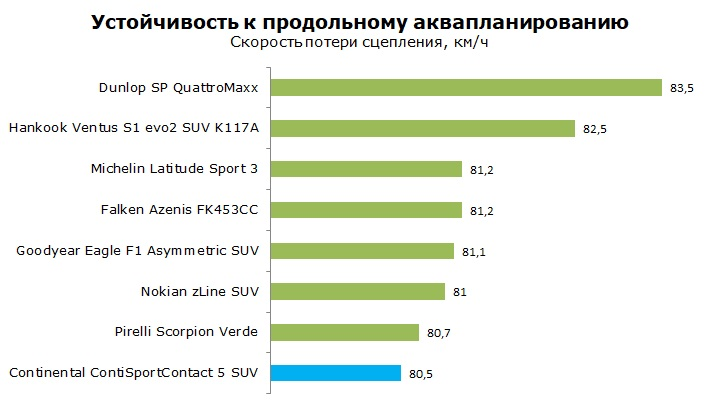 Тесты шины Continental ContiSportContact 5 SUV, обзор и отзывы