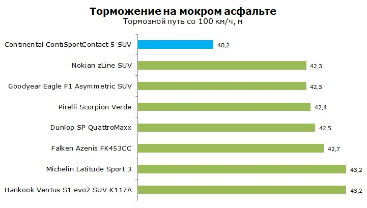 Тест Continental ContiSportContact 5 SUV, обзор и отзывы о шине