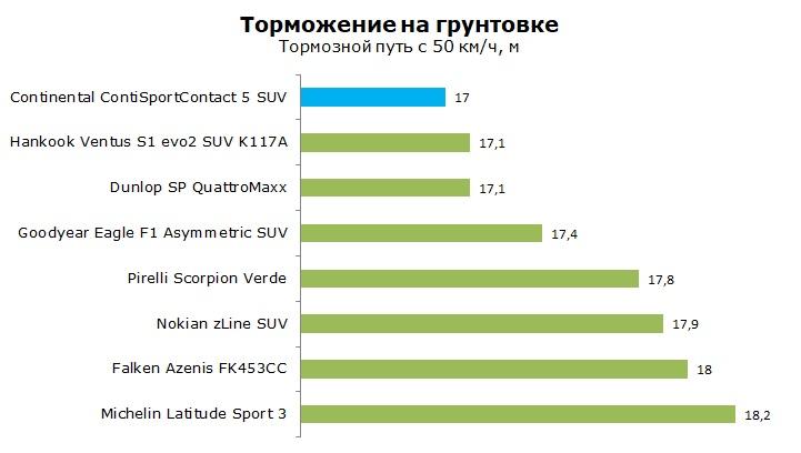 Тест Континенталь Конти Спорт Контакт 5 СУВ обзор и отзывы о шине