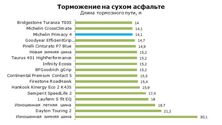 ТестыМишлен Примаси 4, обзор шины