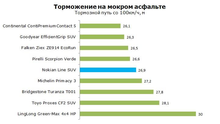 Тесты Nokian Line SUV отзывы и обзор шины