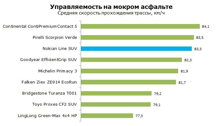 Тест Nokian Line SUV отзывы и обзор шины