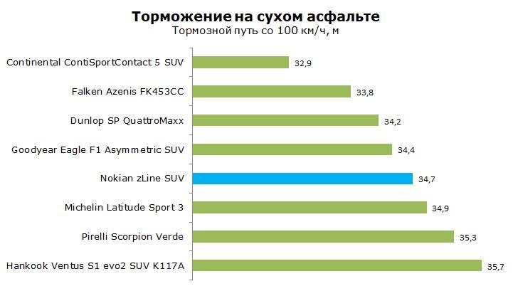 Тест Nokian z Line SUV отзывы и обзор шины