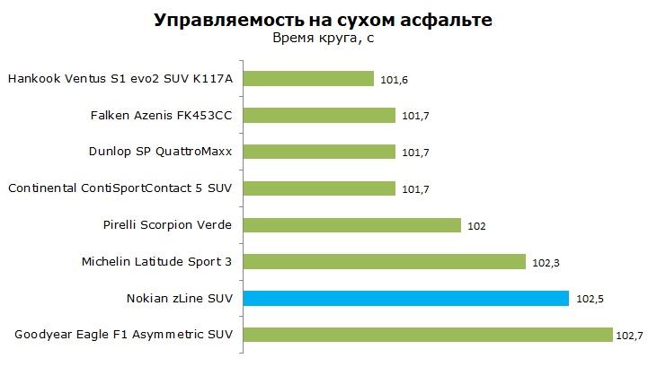 Тесты Nokian z Line SUV отзывы и обзор шины