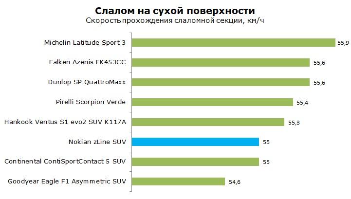 Тесты шины Nokian z Line SUV отзывы и обзор