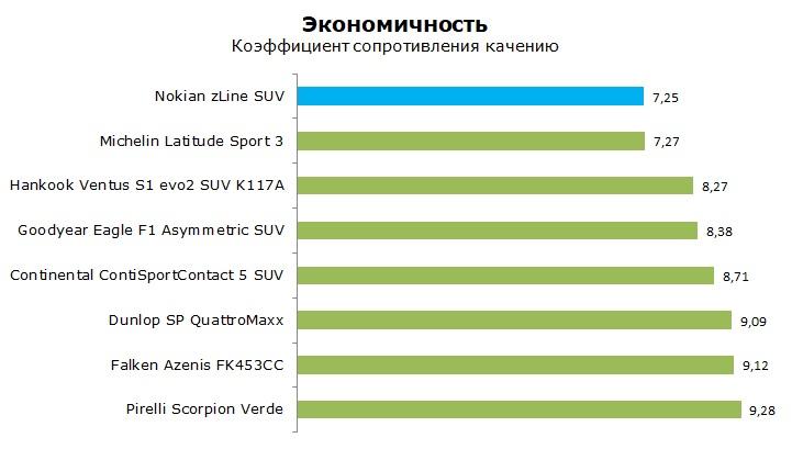 Тест Нокиан З лайн СУВ обзор и отзывы о шине