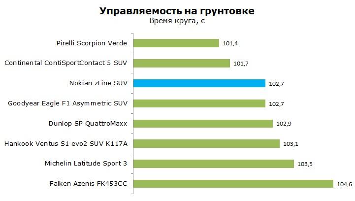 Тест шины Nokian zLine SUV отзывы и обзор