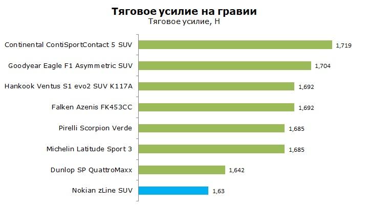 Тесты Нокиан З лайн СУВ обзор и отзывы о шине