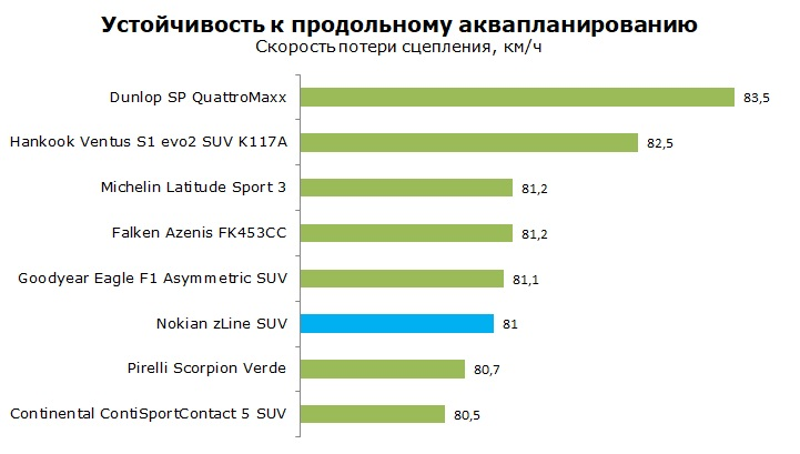 Тест Nokian zLine SUV отзывы и обзор шины