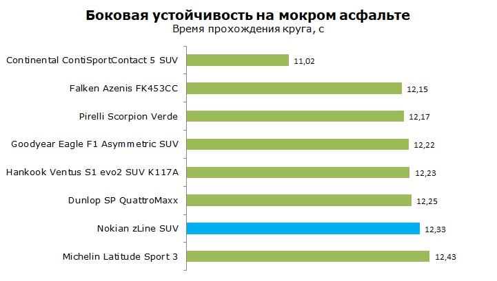 Тесты Nokian zLine SUV отзывы и обзор шины