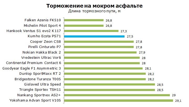 ТестKumho Ecsta PS71, обзор шины