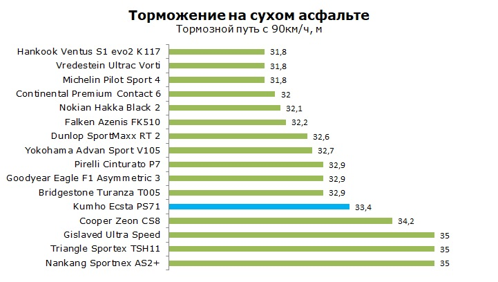 Тесты Kumho Ecsta PS71, обзор покрышки