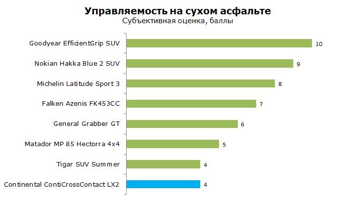 Тест Continental ContiCrossContact LX2 отзывы и обзор шины