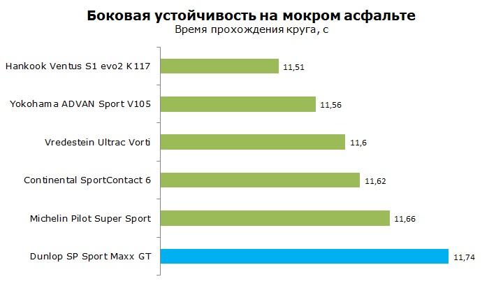 ТестDunlop Sport Maxx GT отзывы и обзор шины