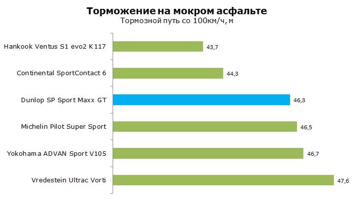 ТестDunlop SP Sport Maxx GT отзывы и обзор шины