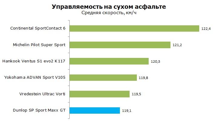 Тестышины Dunlop Sport Maxx GT отзывы и обзор
