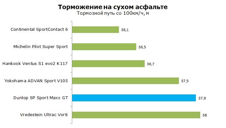 ТестыDunlop Sport Maxx GT отзывы и обзор шины