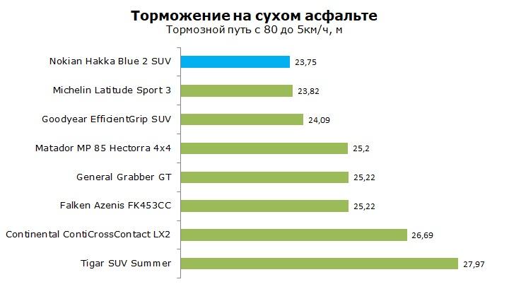 Тест Nokian Hakka Blue 2 SUV отзывы и обзор шины