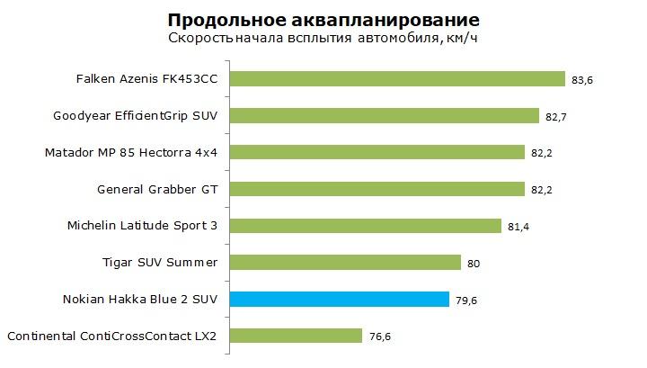Тест шины Nokian Hakka Blue 2 SUV отзывы и обзор