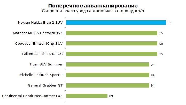 Тесты шины Nokian Hakka Blue 2 SUV отзывы и обзор