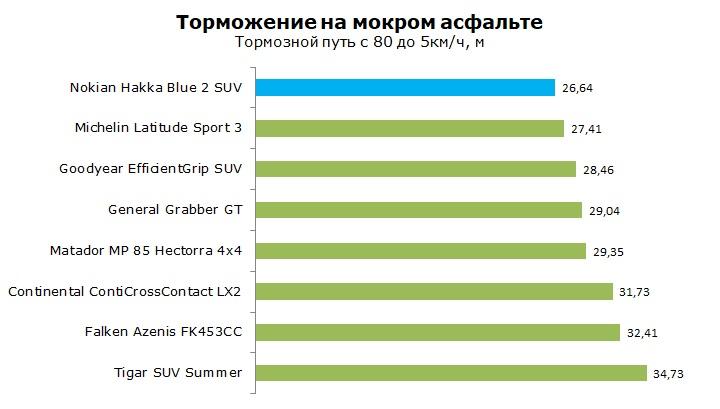 Тесты Nokian Hakka Blue 2 SUV отзывы и обзор шины
