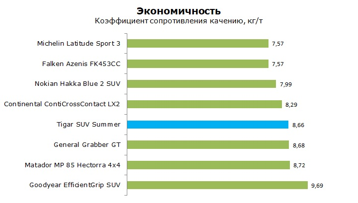 Тест Тигар СУВ Саммер отзывы и обзор летней шины