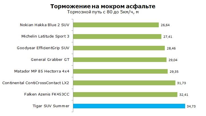 Тесты Tigar SUV Summer отзывы и обзор шины