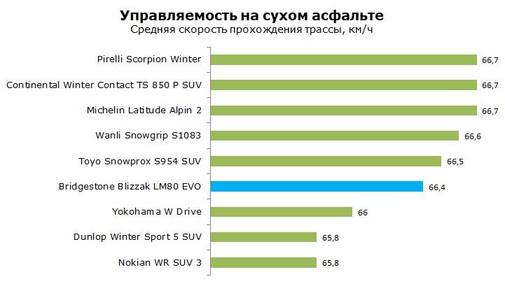 тест Bridgestone Blizzak LM-80 EVO отзывы и обзор