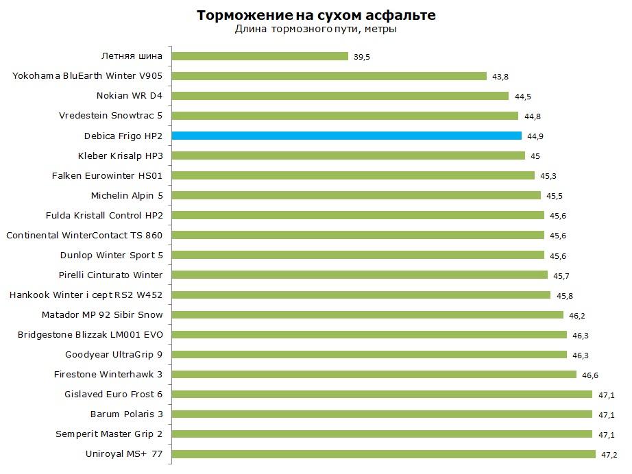 тест Debica Frigo HP2 отзывы и обзор