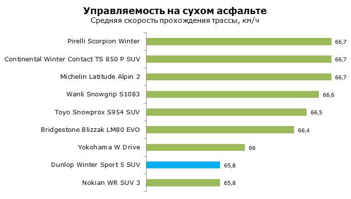 тест Dunlop Winter Sport 5 SUV отзывы и обзор