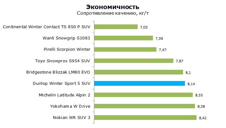 тест Данлоп Винтер Спорт 5 СУВ отзывы и обзор