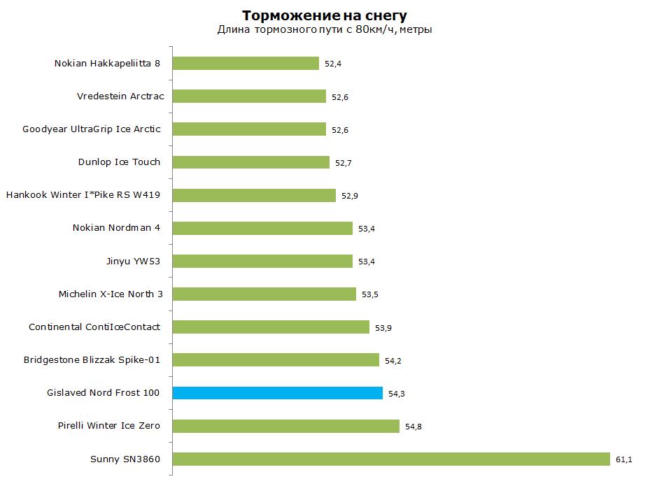 Гиславед Норд Фрост 100 тест и обзор
