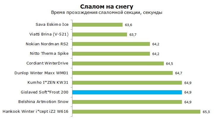 тест Гиславед Софт Фрост 200 отзывы и обзор