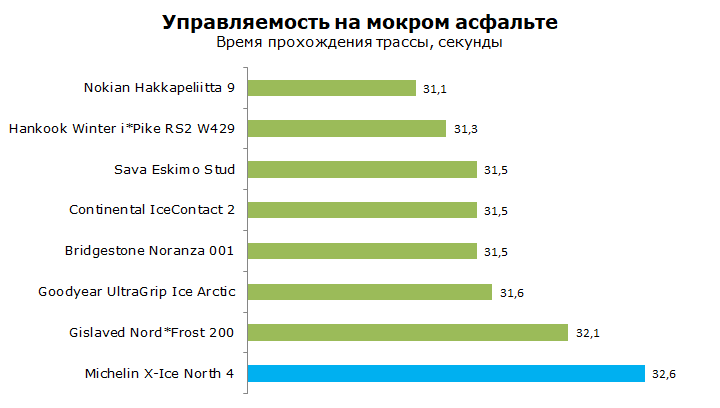 Michelin X-Ice North 4 (XIN4) тесты, отзывы и обзор