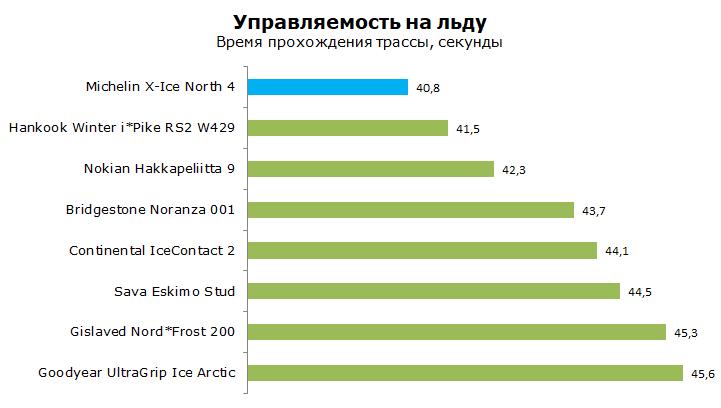 Michelin X-Ice North XIN4 тесты, отзывы и обзор
