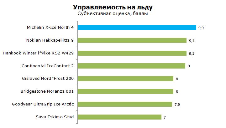 Michelin X-Ice XIN4 тесты, отзывы и обзор