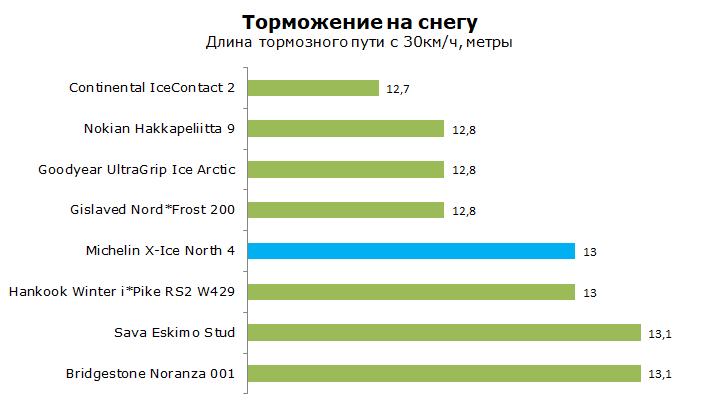 Michelin XIN4 тесты, отзывы и обзор